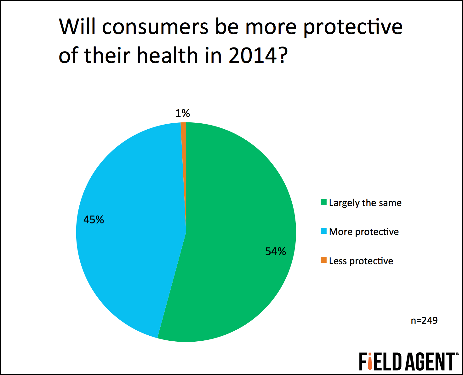 Will consumers be more protective of their health in 2014? [CHART]