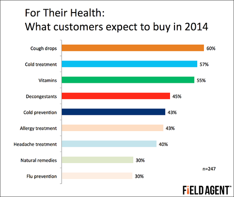 For Their Health: What customers expect to buy in 2014 [GRAPH]