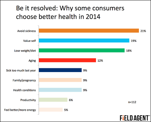 Be it resolved: Why some consumers choose better health in 2014 [GRAPH]