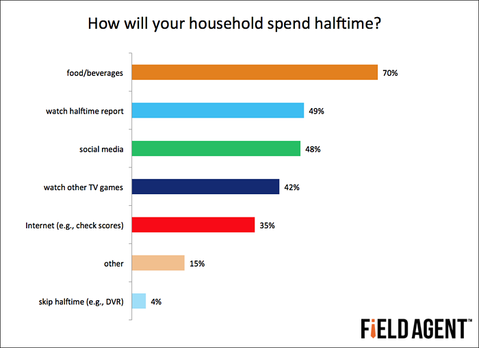 How will your household spend halftime? [GRAPH]
