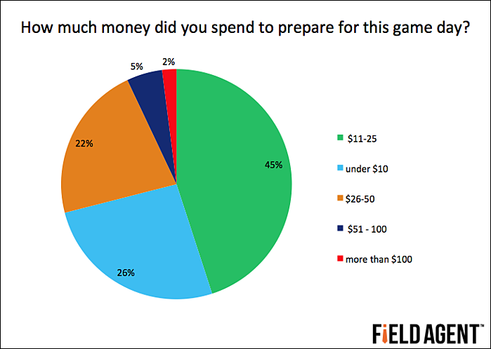 How much money did you spend to prepare for this game day? [CHART]