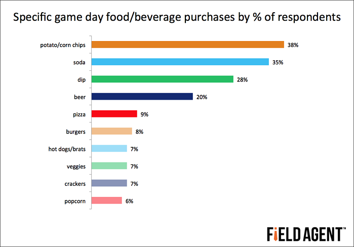 Specific game day food/beverage purchases by % of respondents [GRAPH]
