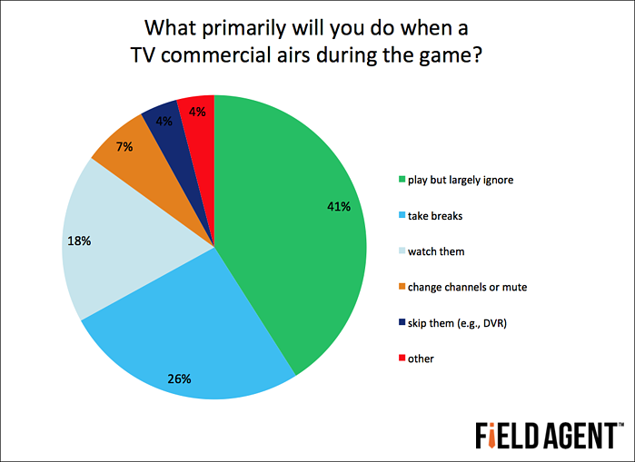 What primarily will you do when a TV commercial airs during the game? [CHART]