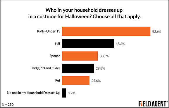 Who in your household dresses up in a costume for Halloween? [GRAPH]