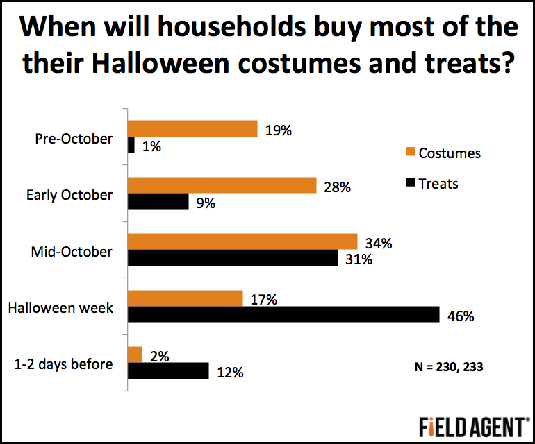 When will households buy most of their Halloween costumes and treats?