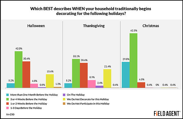 Which BEST describes WHEN your household traditionally begins decorating for the following holidays? [GRAPH]