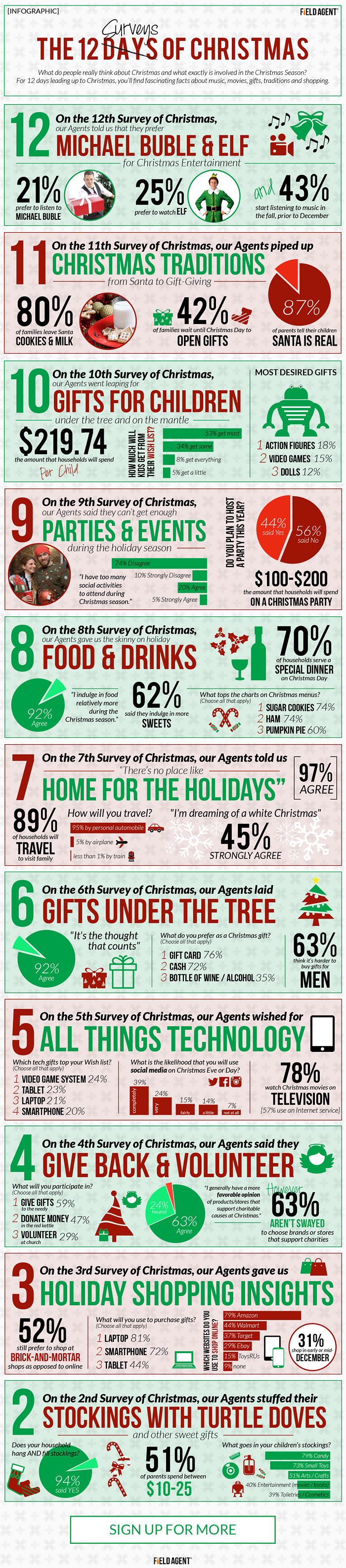 12 Surveys of Christmas Day 2 Infographic