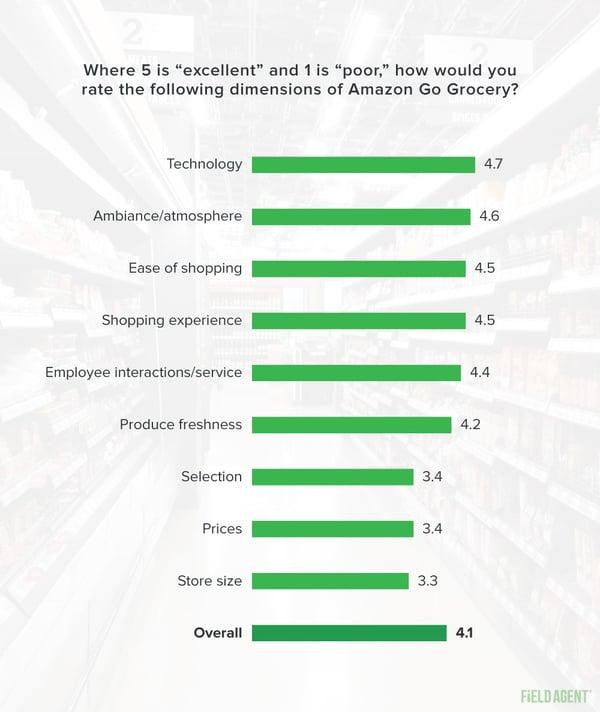 Amazon Go Grocery Ratings
