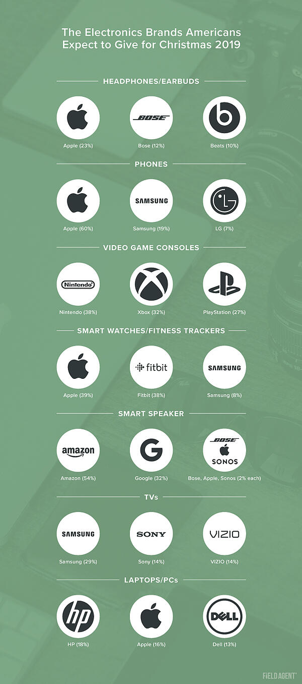 Holiday Electronics BRANDS