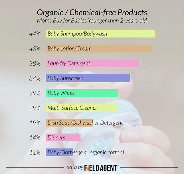 Organic/Chemical-free Products: Moms Buy for Babies Younger than 2-years-old [GRAPH]
