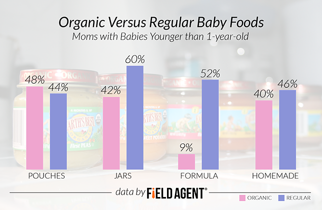 Organic Versus Regular Baby Foods: Moms with Babies Younger Than 1-year-old [GRAPH]