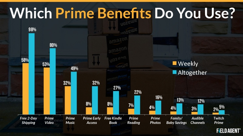 Which Prime Benefits Do You Use? [CHART]
