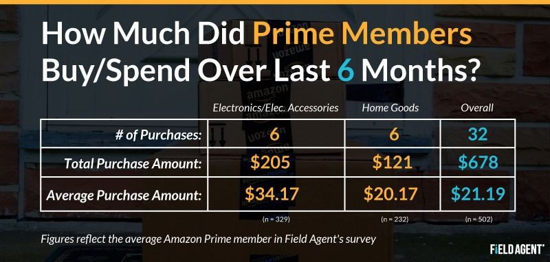 How Much Did Prime Members Buy/Spend Over Last 6 Months? [CHART]