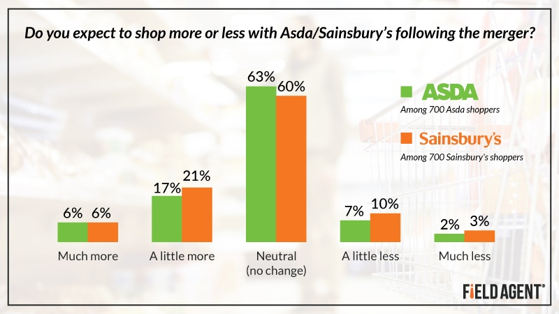 Asda/Sainsbury's Graph