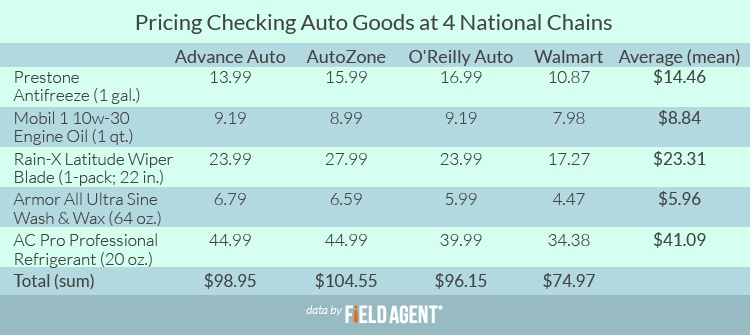 Price Checking Auto Goods at 4 National Chains [CHART]