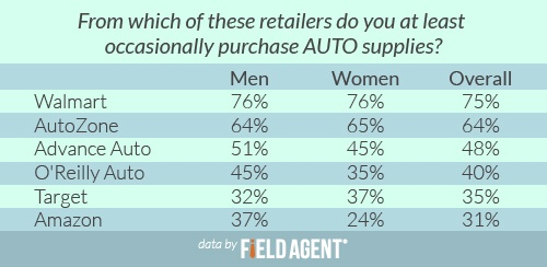 From which of these retailers do you at least occasionally purchase AUTO supplies? [CHART]