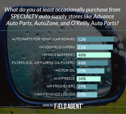 What do you at least occasionally purcase from SPECIALTY auto supply stores like Advance Auto Parts, AutoZone, and O'Reilly Auto Parts? [GRAPH]