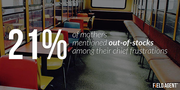 21% of mothers mentioned out-of-stocks among their chief frustrations