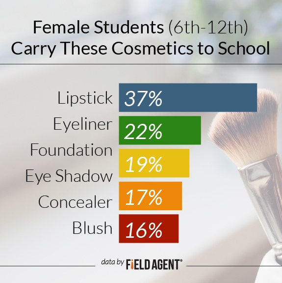 Female students carry these cosmetics to school [GRAPH]