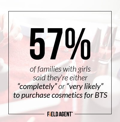 "57% of families with girls said they're either ""completely"" or ""very likely"" to purchase cosmetics for bts"