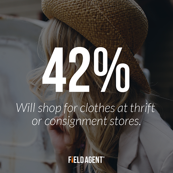 42% of college students will shop for clothes at thrift or cosignment stores