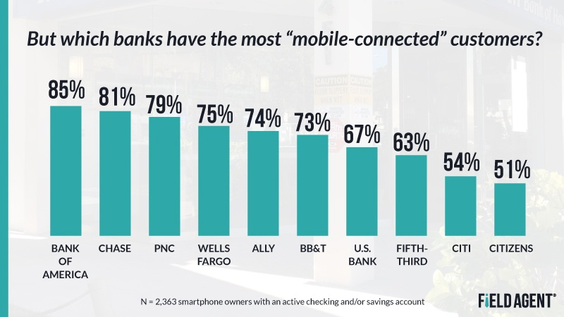 Most Mobile Connected Bank Customers