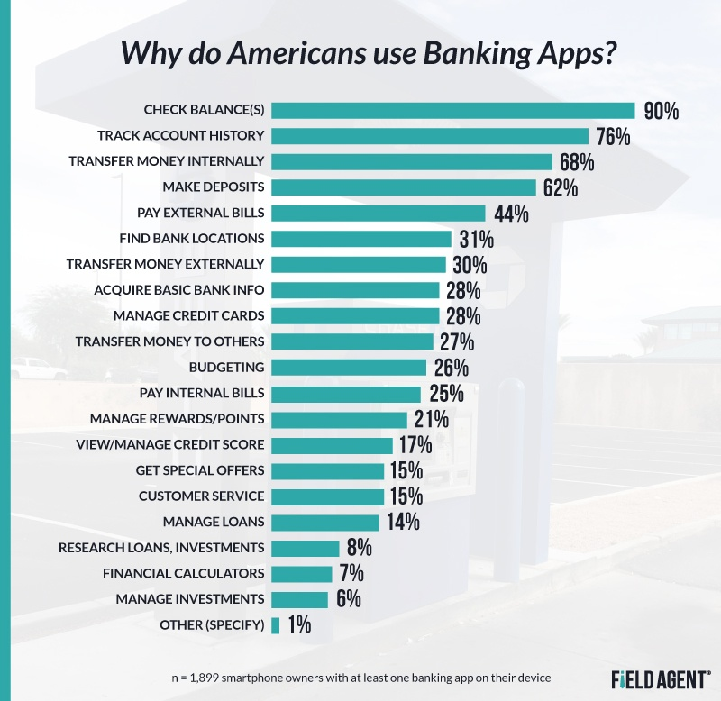 Why Do Americans Use Banking Apps