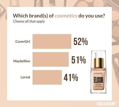 Top Cosmetic Brands