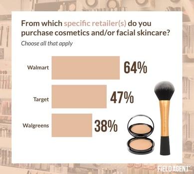 Top Retailers Consumers Buy Cosmetics