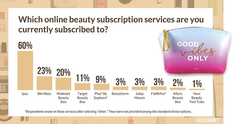 Online Beauty Subscription Services