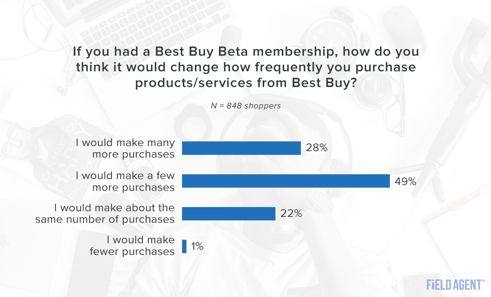 Best Buy Beta Membership Changes to Shopping Habits