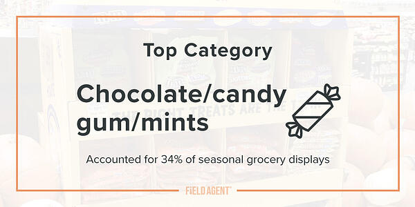 Seasonal Display Gallery 2019 Top Category