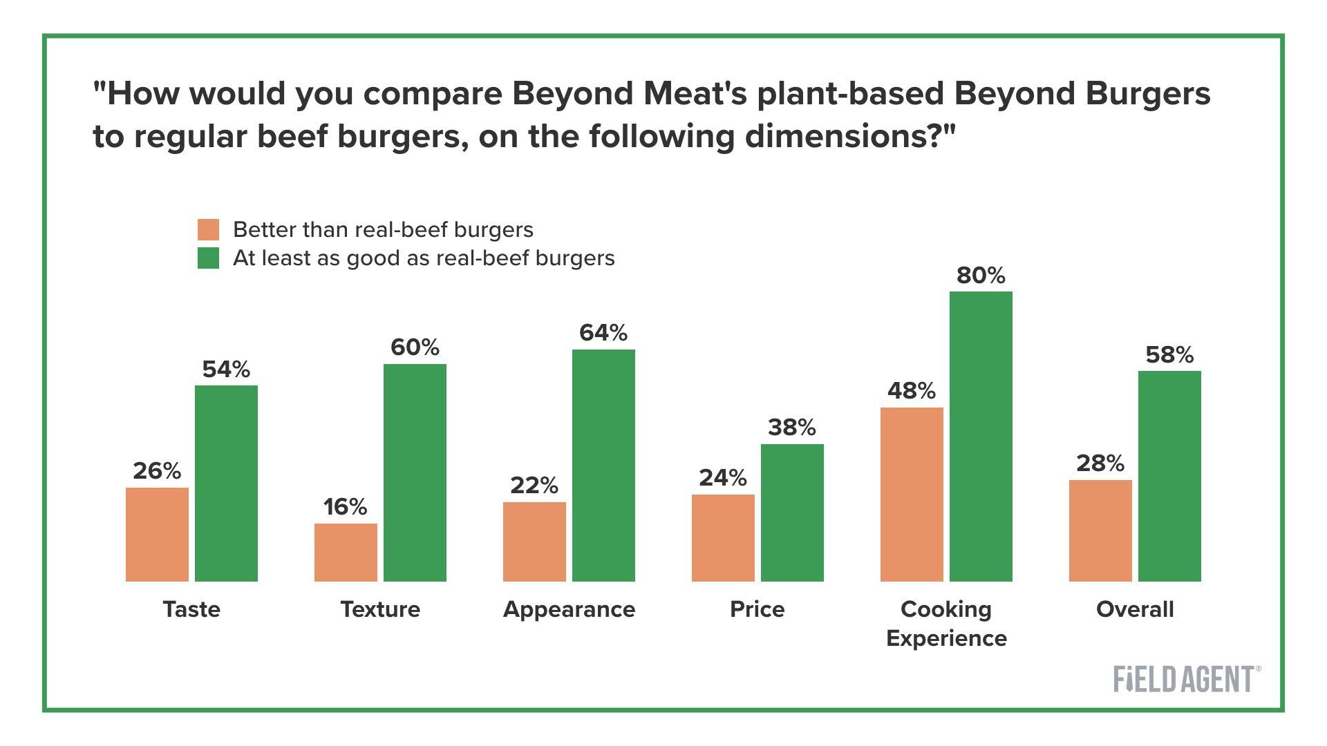 Beyond Burger Comparison Graph