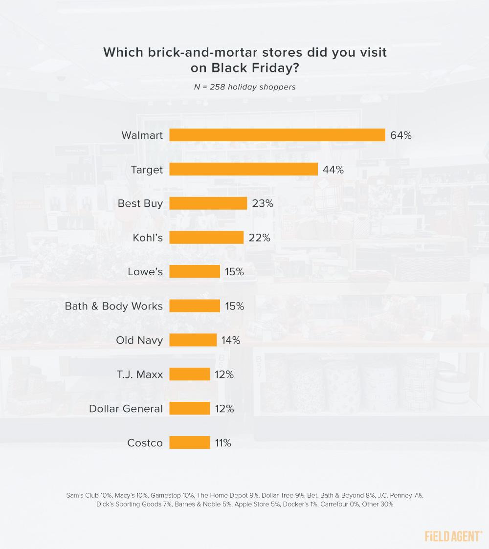 Black Friday brick-and-mortar stores