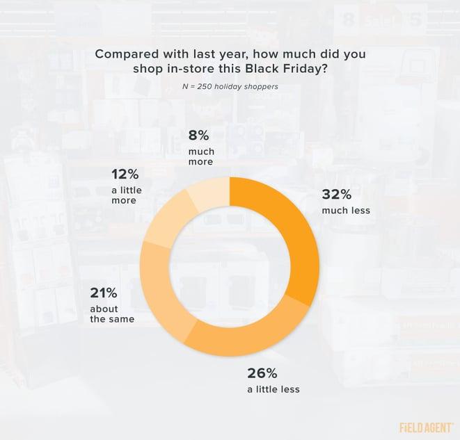Black Friday 2020 shopping vs 2019
