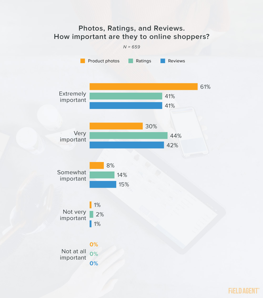 Photos, ratings, and reviews importance to online shoppers