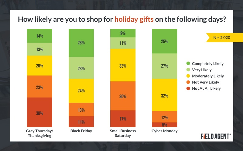 Shopping for Holiday Gifts during the Holidays