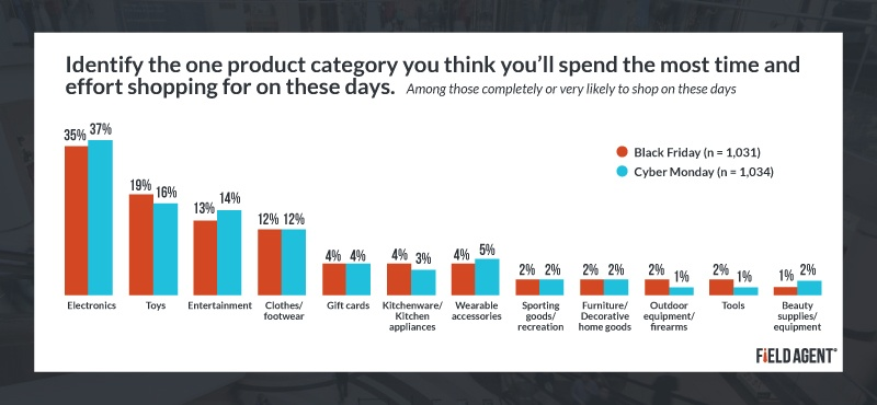 Time and Effort on shopping for Product Categories