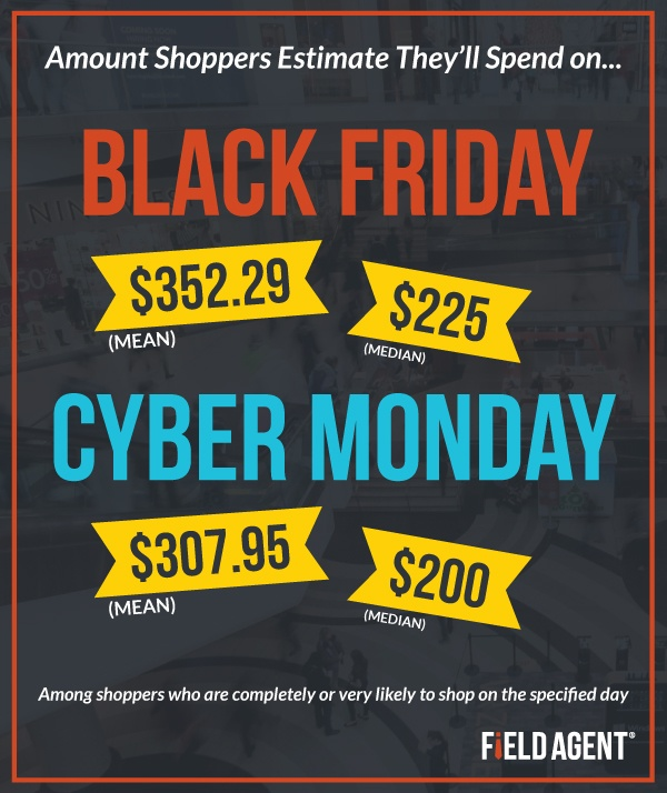 Amount Shoppers Estimate They'll Spend on Black Friday and Cyber Monday