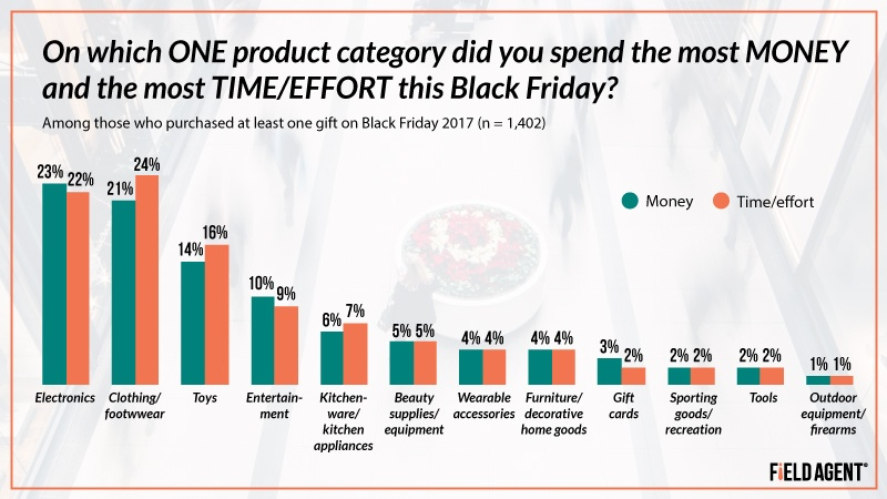 Black Friday Product Categories