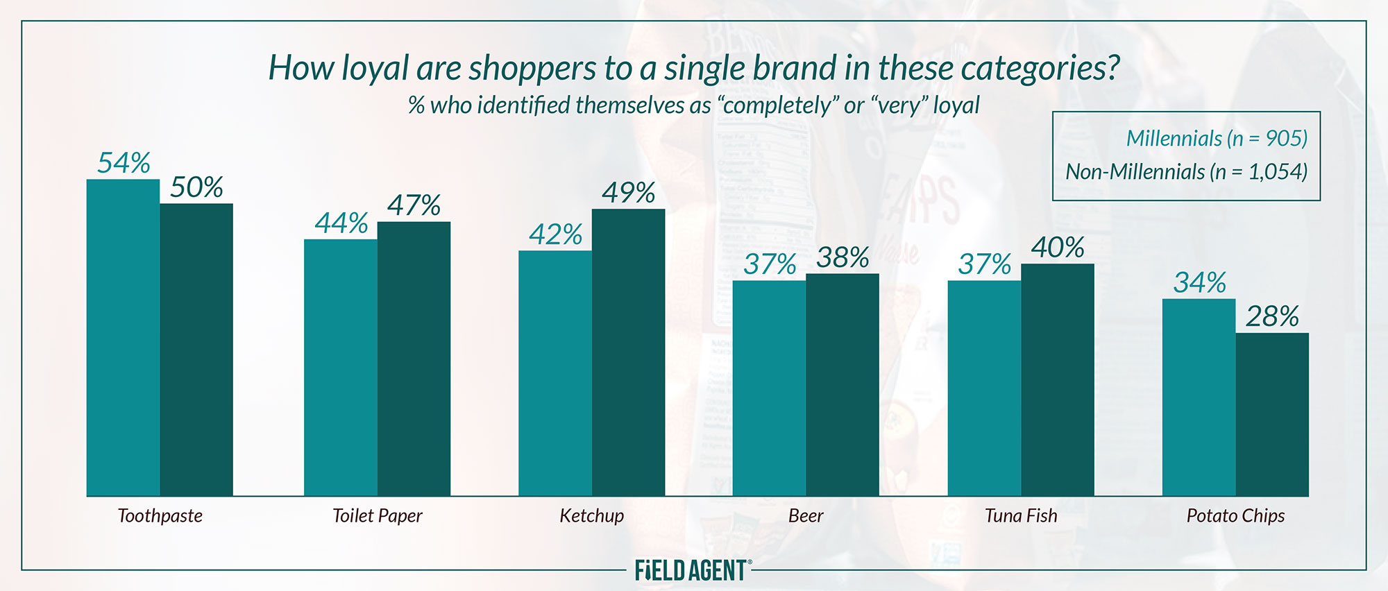 brand-loyalty-graph