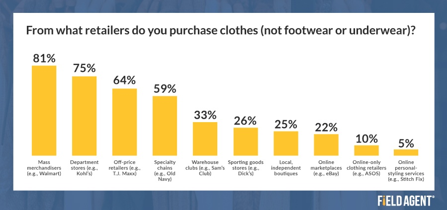 Buying Clothes from Retailers