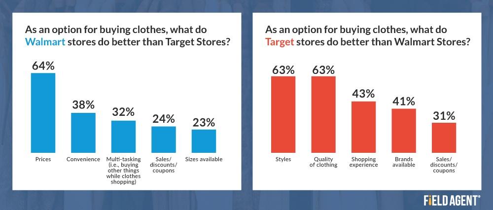 Walmart and Target Comparison