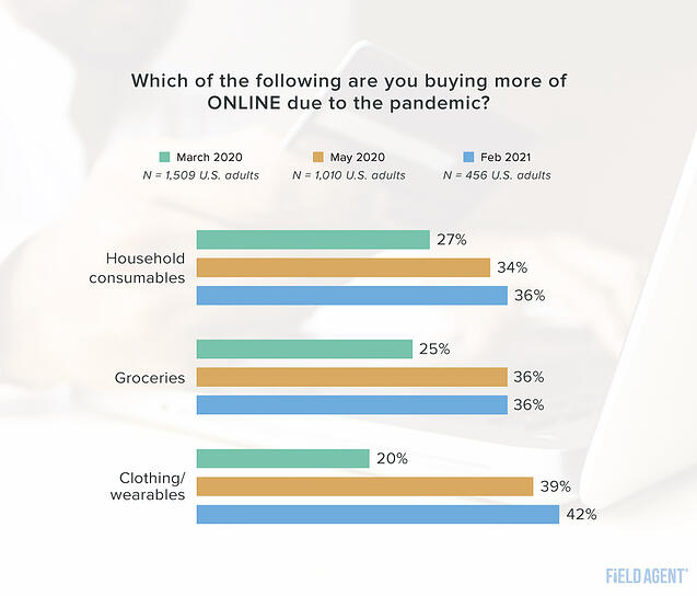 Coronavirus 2021 Online Shopper Behaviors