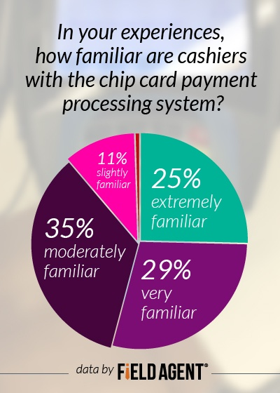 In your experiences, how familiar are cashiers with the chip card payment processing system? [CHART]