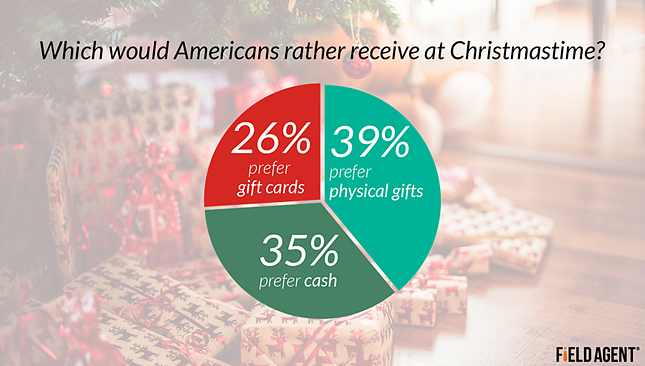 Which would Americans rather receive at Christmastime? [CHART]