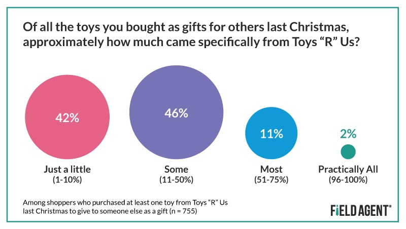 "Toys ""R"" Us Purchasing"