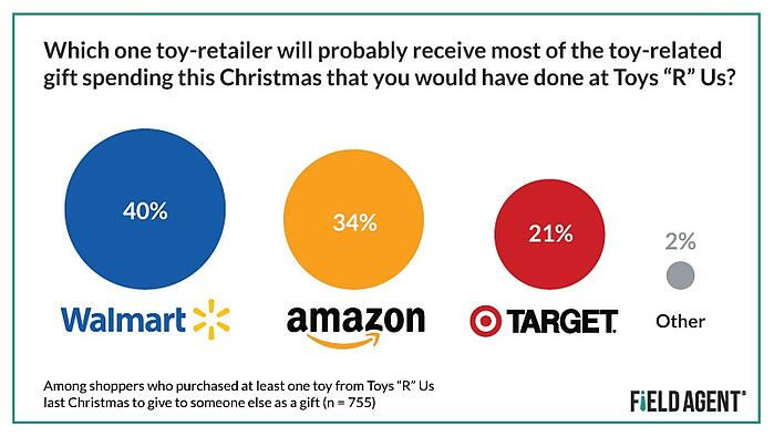Toy Purchasing Retailers