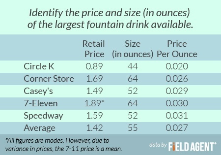 Identify the price and size (in ounces) of the largest fountain drink available. [CHART]