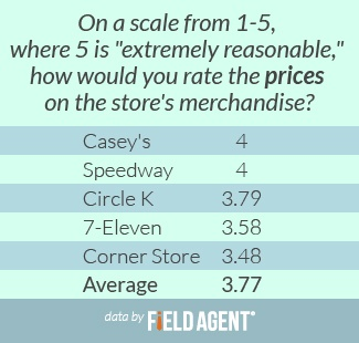 "On a scale from 1-5, where 5 is ""extremely reasonable,"" how would you rate the prices on the store's merchandise? [CHART]"